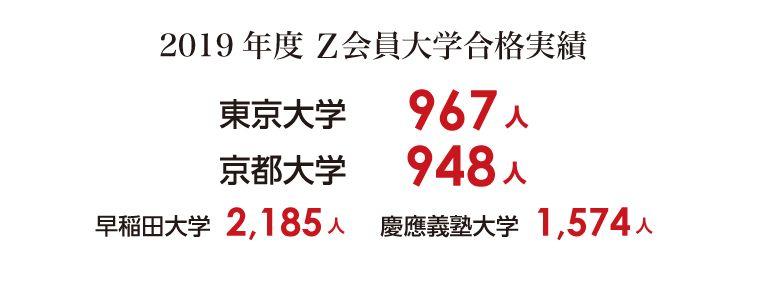 2019年度Z会員大学合格実績表
