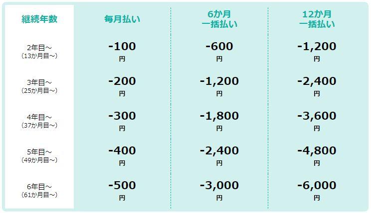 受講費値引き表
